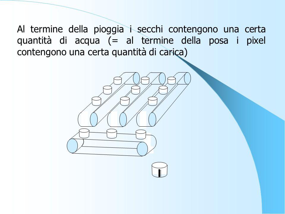 Al termine della pioggia i secchi contengono una certa quantità di acqua (= al termine della posa i pixel contengono una certa quantità di carica)