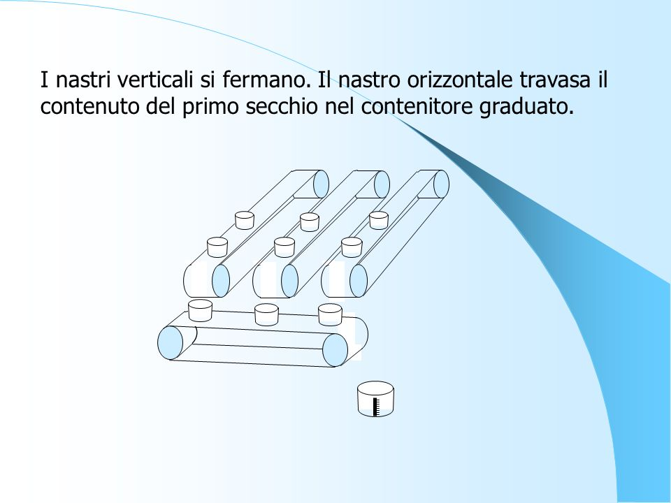 I nastri verticali si fermano. Il nastro orizzontale travasa il contenuto del primo secchio nel contenitore graduato.