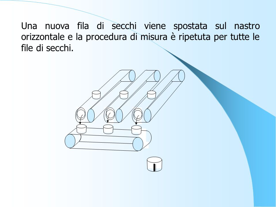 Una nuova fila di secchi viene spostata sul nastro orizzontale e la procedura di misura è ripetuta per tutte le file di secchi.
