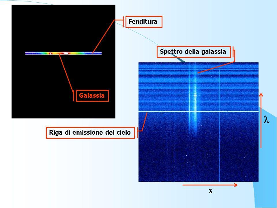 Riga di emissione del cielo Spettro della galassia x Fenditura Galassia