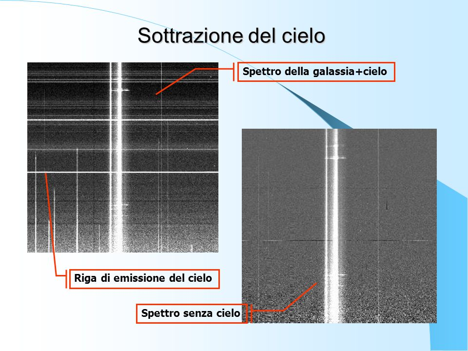 Sottrazione del cielo Spettro della galassia+cielo Spettro senza cielo Riga di emissione del cielo