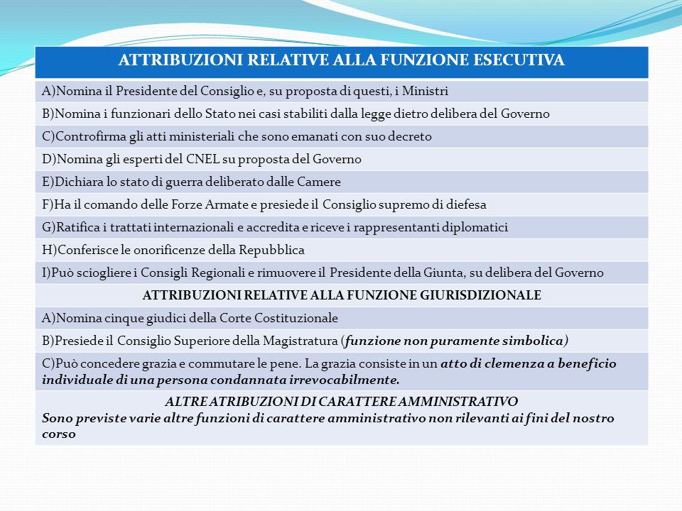 ATTRIBUZIONI RELATIVE ALLA FUNZIONE ESECUTIVA A)Nomina il Presidente del Consiglio e, su proposta di questi, i Ministri B)Nomina i funzionari dello St