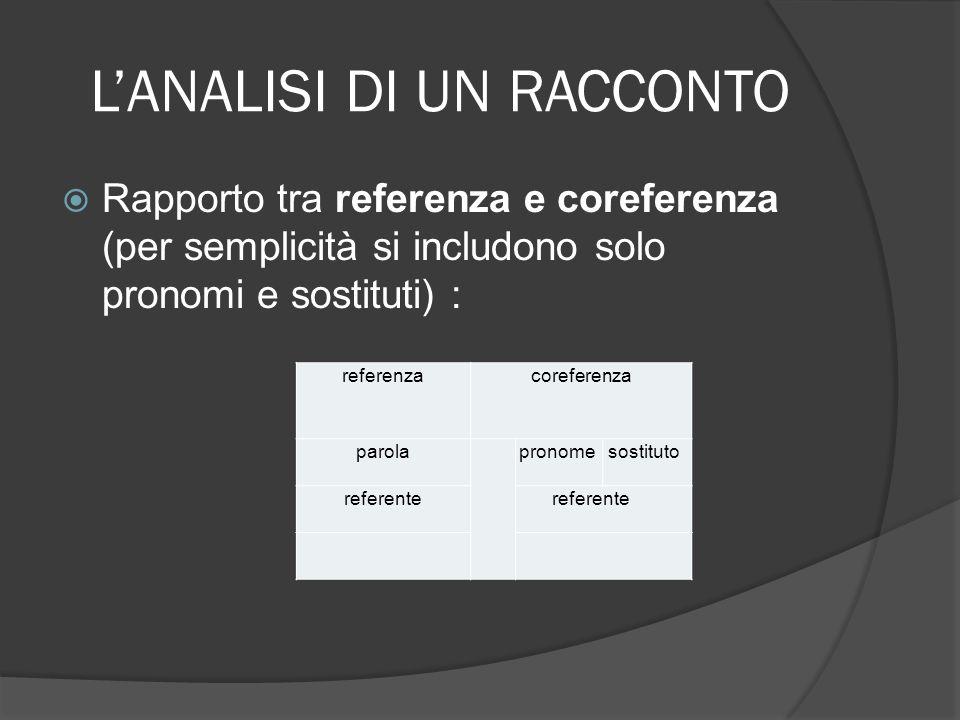 LANALISI DI UN RACCONTO Rapporto tra referenza e coreferenza (per semplicità si includono solo pronomi e sostituti) : referenzacoreferenza parola pron