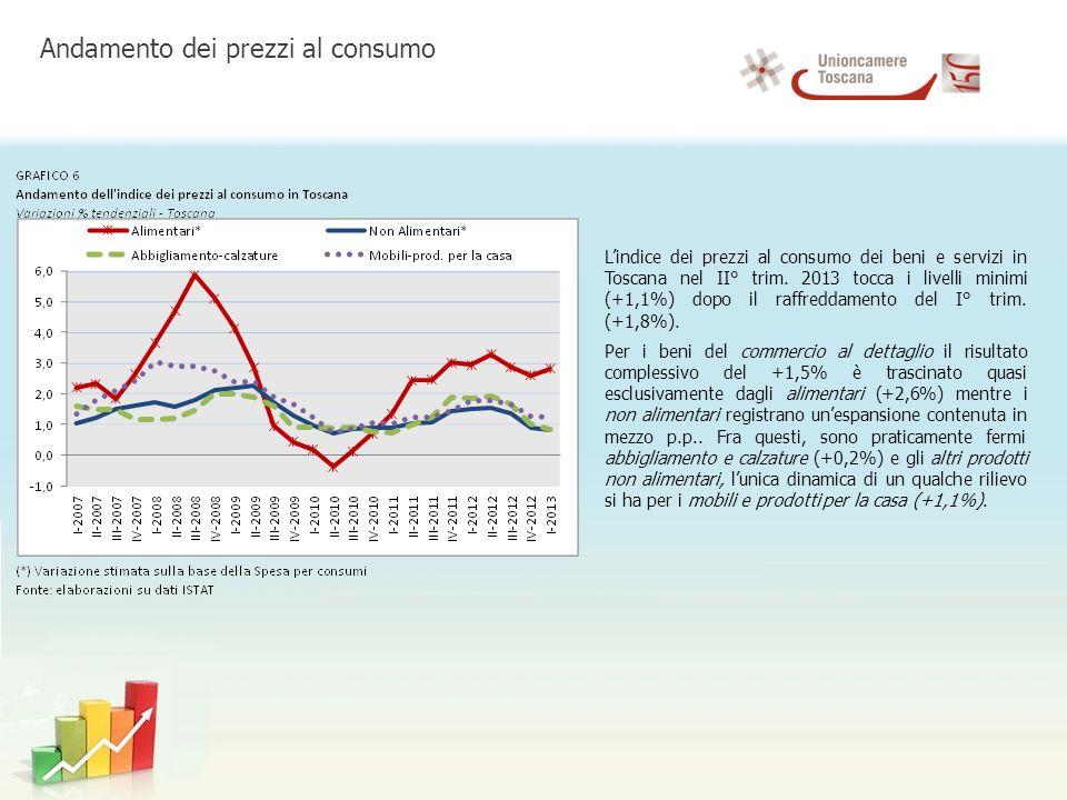 Lindice dei prezzi al consumo dei beni e servizi in Toscana nel II° trim.