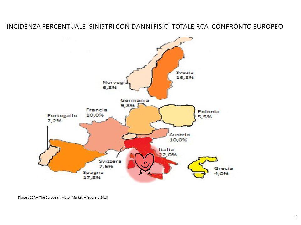 Fonte : CEA – The European Motor Market – febbraio 2010 1 INCIDENZA PERCENTUALE SINISTRI CON DANNI FISICI TOTALE RCA CONFRONTO EUROPEO