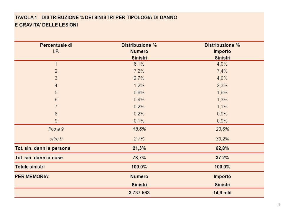 4 TAVOLA 1 - DISTRIBUZIONE % DEI SINISTRI PER TIPOLOGIA DI DANNO E GRAVITA' DELLE LESIONI Percentuale diDistribuzione % I.P.NumeroImporto Sinistri 16,