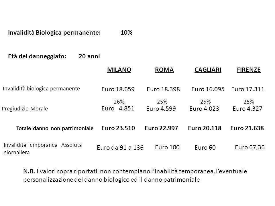 MILANO Invalidità Biologica permanente: 25% ROMACAGLIARIFIRENZE Invalidità biologica permanente Pregiudizio Morale Età del danneggiato: 20 anni Euro 78.728 Euro 32.278 41% Euro 68.800 30% Euro 20.640 Euro 79.420 30% Euro 23.826 Totale danno non patrimoniale Euro 111.006Euro 89.440Euro 103.246 Euro 74.397 30% Euro 22.319 Euro 96.716 N.B.