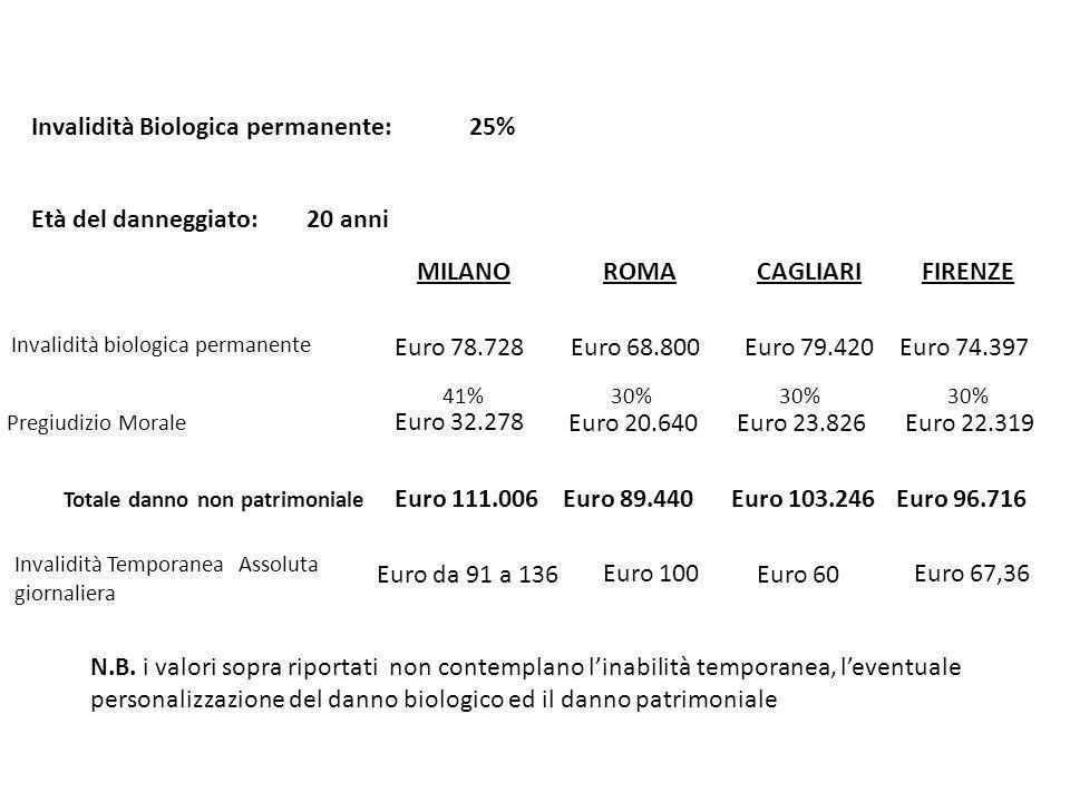 MILANOROMACAGLIARIFIRENZE Invalidità biologica permanente Pregiudizio Morale Età del danneggiato: 20 anni Euro 359.387 Euro 179.693 50% Euro 477.799 40% Euro 191.119 Euro 339.768 40% Euro 135.907 Totale danno non patrimoniale Euro 539.080Euro 668.918Euro 435.675 Euro 333.420 33% Euro 110.028 Euro 443.448 N.B.