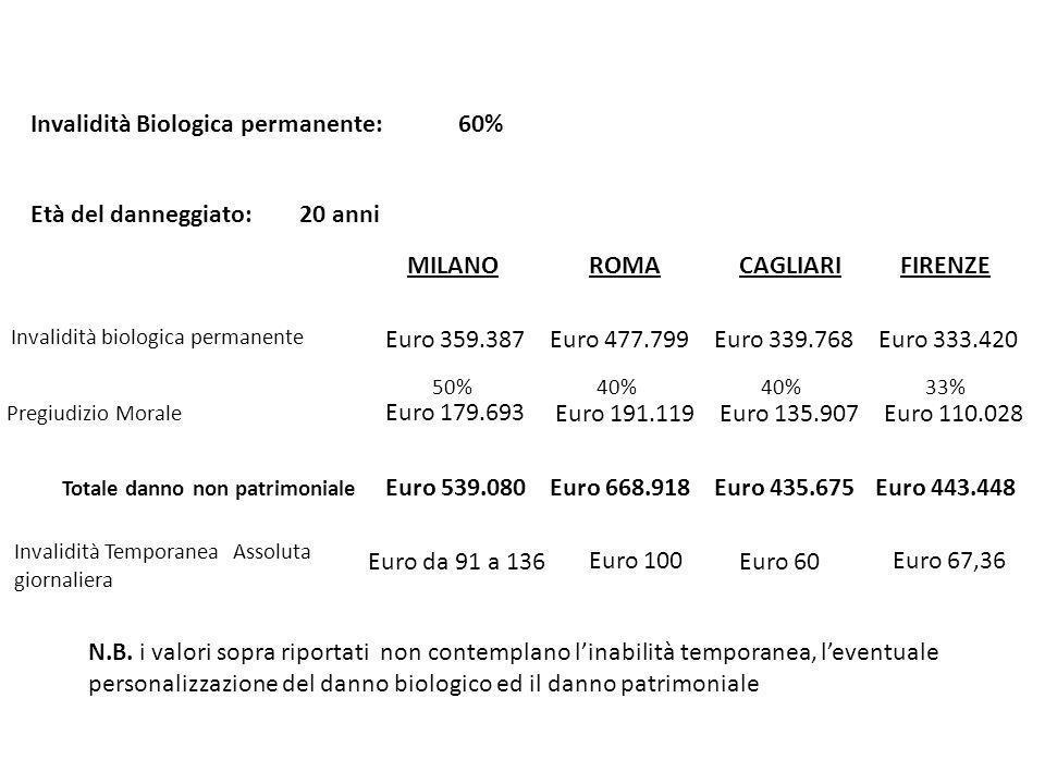 MILANOROMACAGLIARIFIRENZE Invalidità biologica permanente Pregiudizio Morale Età del danneggiato: 20 anni Euro 612.693 Euro 306.346 50% Euro 923.359 50% Euro 461.679 Euro 605.800 50% Euro 302.900 Totale danno non patrimoniale Euro 919.029Euro 1.385.038Euro 908.700 Euro 568.424 33% Euro 284.212 Euro 852.636 N.B.