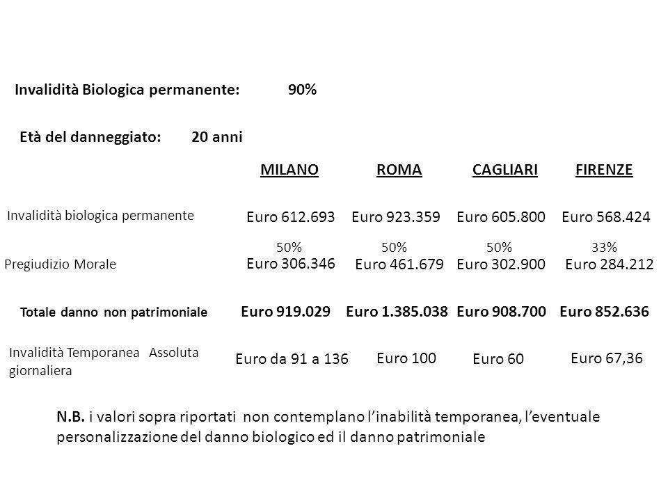 MILANOROMACAGLIARIFIRENZE Invalidità biologica permanente Pregiudizio Morale Età del danneggiato: 20 anni Euro 612.693 Euro 306.346 50% Euro 923.359 5