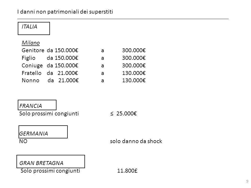 I danni non patrimoniali dei superstiti 9 ITALIA Milano Genitoreda 150.000 a300.000 Figlioda 150.000 a300.000 Coniugeda 150.000 a300.000 Fratelloda 21