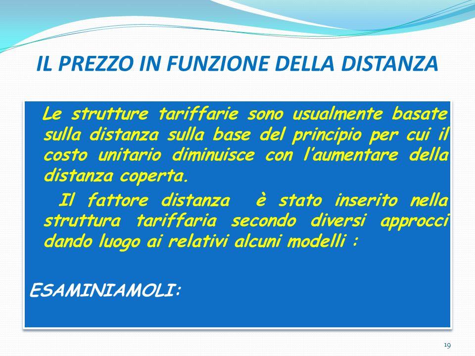 IL PREZZO IN FUNZIONE DELLA DISTANZA Le strutture tariffarie sono usualmente basate sulla distanza sulla base del principio per cui il costo unitario diminuisce con laumentare della distanza coperta.