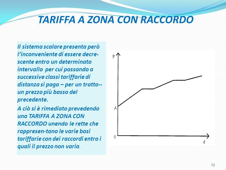 TARIFFA A ZONA CON RACCORDO Il sistema scalare presenta però linconveniente di essere decre- scente entro un determinato intervallo per cui passando a successive classi tariffarie di distanza si paga – per un tratto-- un prezzo più basso del precedente.