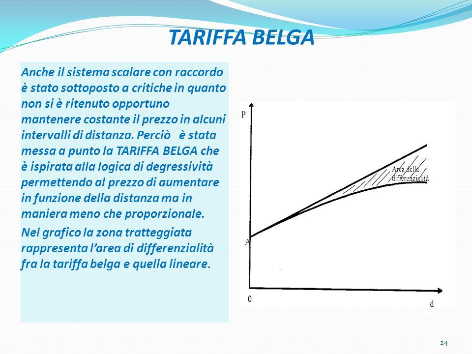 TARIFFA BELGA Anche il sistema scalare con raccordo è stato sottoposto a critiche in quanto non si è ritenuto opportuno mantenere costante il prezzo in alcuni intervalli di distanza.