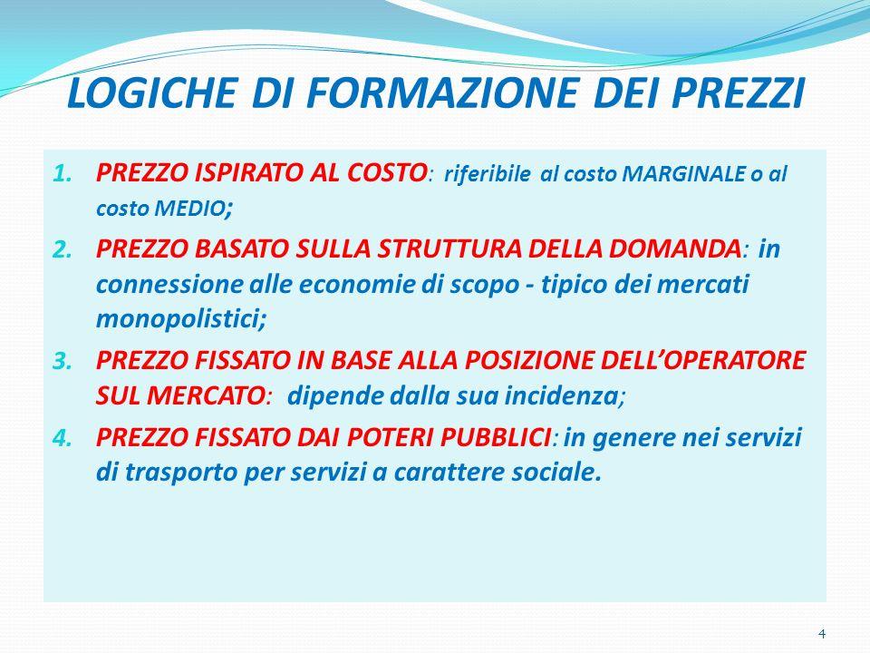 LOGICHE DI FORMAZIONE DEI PREZZI 1.