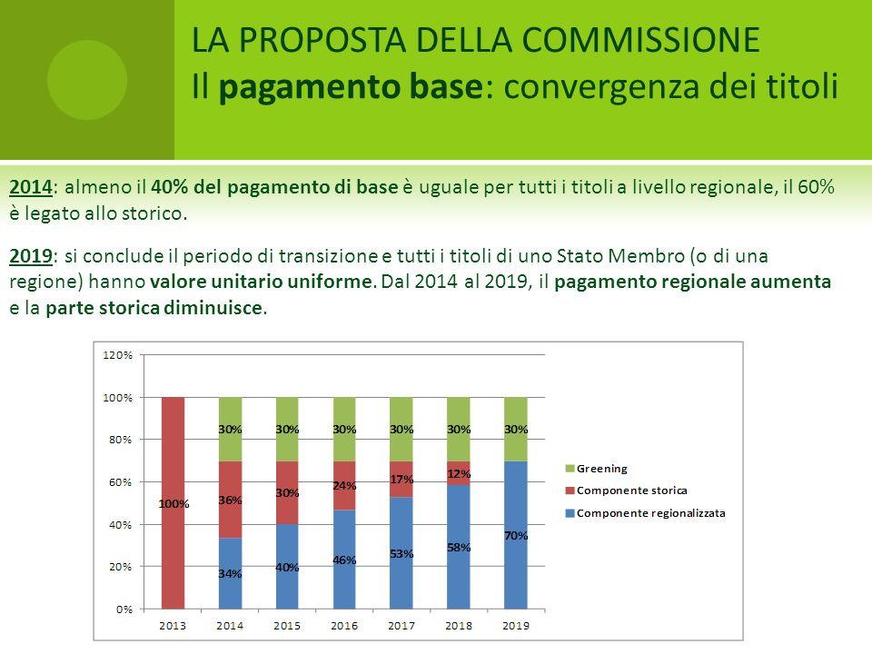 LA PROPOSTA DELLA COMMISSIONE Il pagamento base: convergenza dei titoli 2014: almeno il 40% del pagamento di base è uguale per tutti i titoli a livell