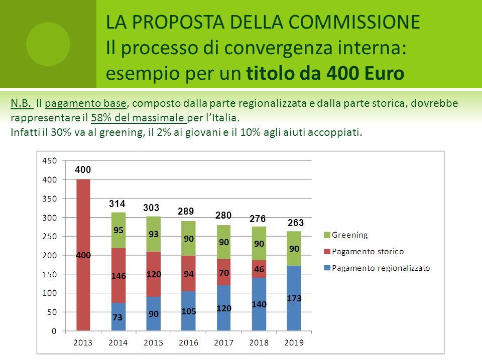 LA PROPOSTA DELLA COMMISSIONE Il processo di convergenza interna: esempio per un titolo da 400 Euro 314 280 276 263 303 289 400 N.B. Il pagamento base