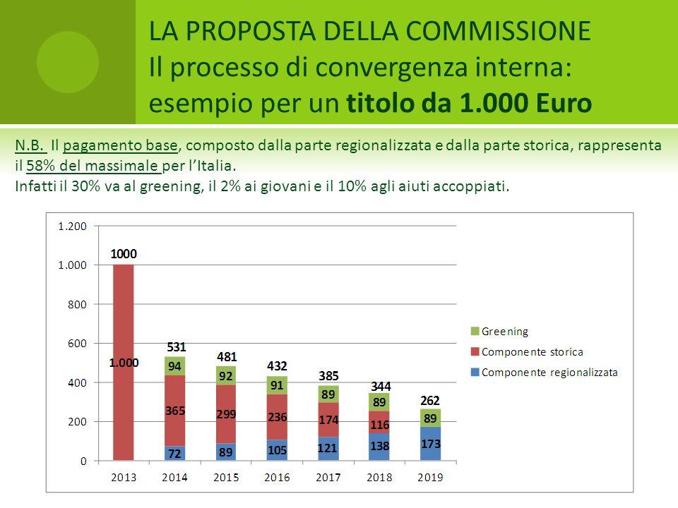 LA PROPOSTA DELLA COMMISSIONE Il processo di convergenza interna: esempio per un titolo da 1.000 Euro N.B. Il pagamento base, composto dalla parte reg