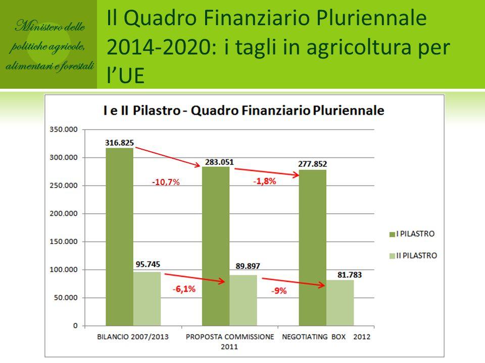 Il Quadro Finanziario Pluriennale 2014-2020: i tagli in agricoltura per lUE -10,7% Ministero delle politiche agricole, alimentari e forestali