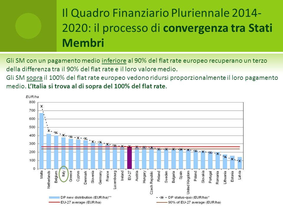 Il Quadro Finanziario Pluriennale 2014- 2020: il processo di convergenza tra Stati Membri Gli SM con un pagamento medio inferiore al 90% del flat rate