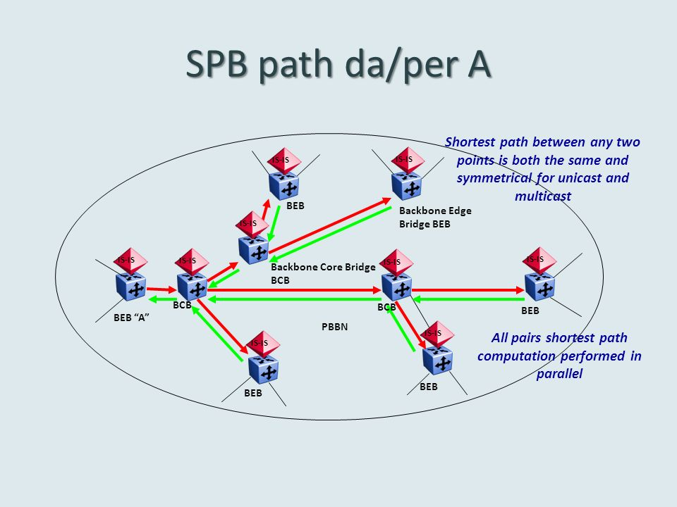 SPB path da/per A IS-IS BEB BCB BEB A BEB Backbone Edge Bridge BEB PBBN IS-IS Backbone Core Bridge BCB Shortest path between any two points is both the same and symmetrical for unicast and multicast All pairs shortest path computation performed in parallel