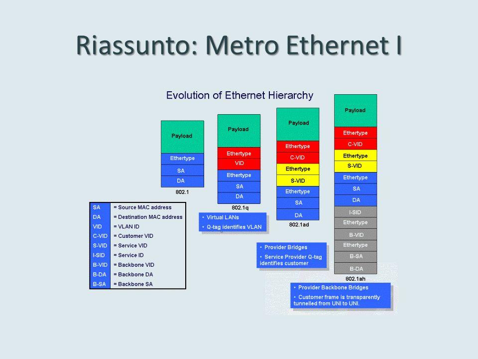 Riassunto: Metro Ethernet II IEEE 802.1d IEEE 802.1 ah