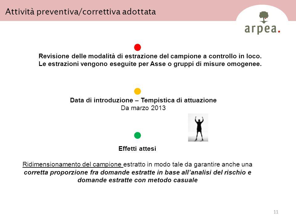 11 Attività preventiva/correttiva adottata Revisione delle modalità di estrazione del campione a controllo in loco.