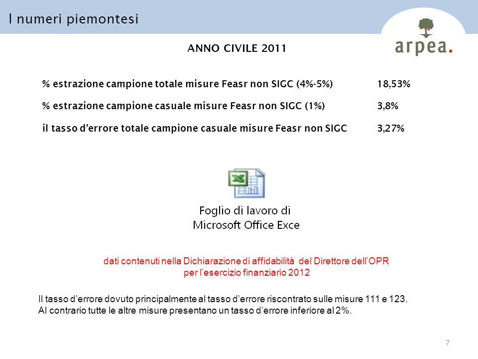 ANNO CIVILE 2011 % estrazione campione totale misure Feasr non SIGC (4%-5%)18,53% % estrazione campione casuale misure Feasr non SIGC (1%)3,8% il tasso derrore totale campione casuale misure Feasr non SIGC3,27% I numeri piemontesi 7 dati contenuti nella Dichiarazione di affidabilità del Direttore dellOPR per lesercizio finanziario 2012 Il tasso derrore dovuto principalmente al tasso derrore riscontrato sulle misure 111 e 123.