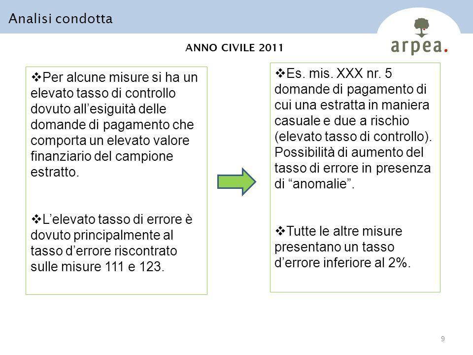 ANNO CIVILE 2011 Analisi condotta 9 Per alcune misure si ha un elevato tasso di controllo dovuto allesiguità delle domande di pagamento che comporta un elevato valore finanziario del campione estratto.