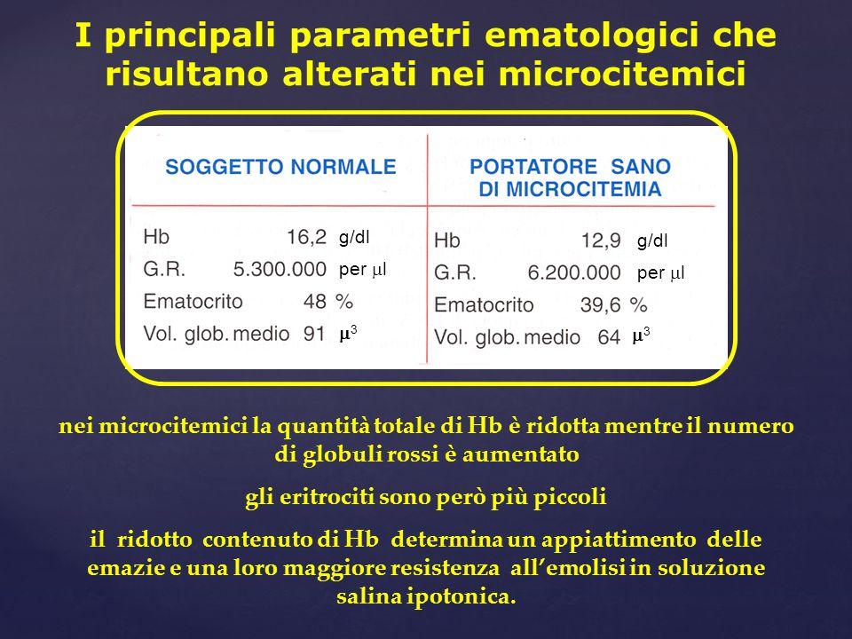 I principali parametri ematologici che risultano alterati nei microcitemici nei microcitemici la quantità totale di Hb è ridotta mentre il numero di g