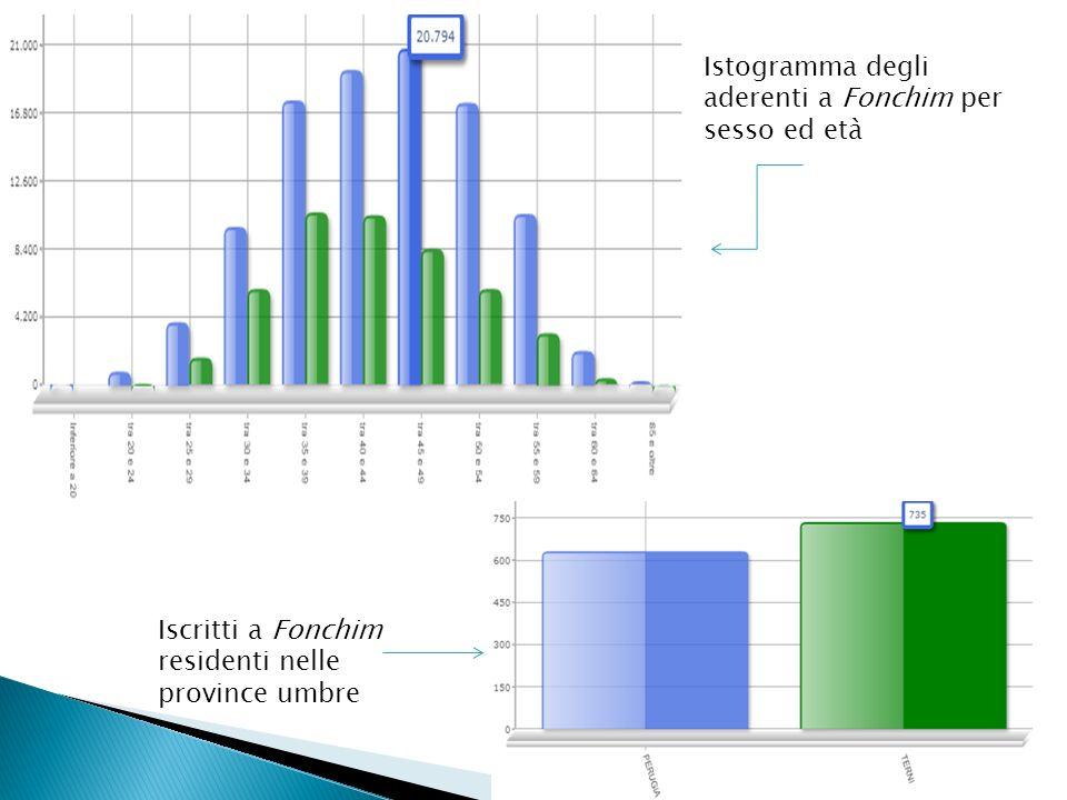 Istogramma degli aderenti a Fonchim per sesso ed età Iscritti a Fonchim residenti nelle province umbre
