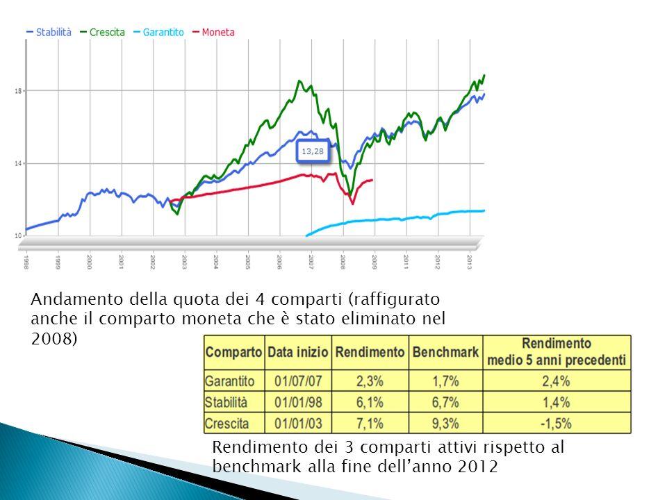 Andamento della quota dei 4 comparti (raffigurato anche il comparto moneta che è stato eliminato nel 2008) Rendimento dei 3 comparti attivi rispetto a