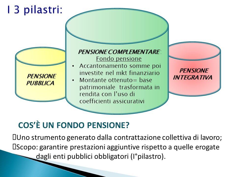 I 3 pilastri: COSÈ UN FONDO PENSIONE? Uno strumento generato dalla contrattazione collettiva di lavoro; Scopo: garantire prestazioni aggiuntive rispet