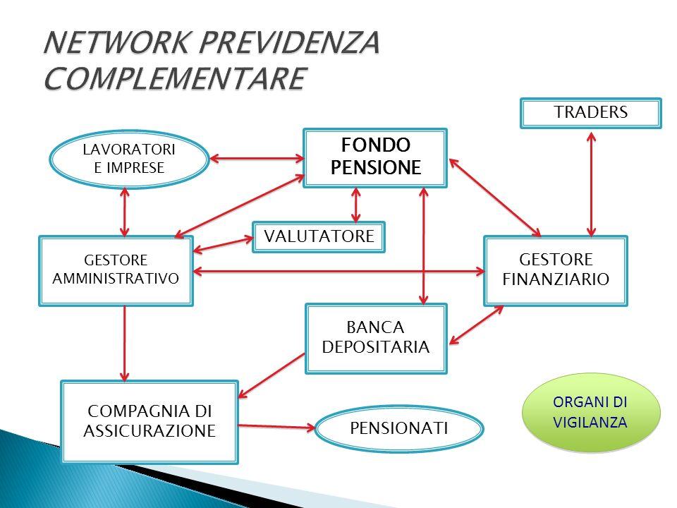 Riccardo Cesari, «I fondi pensione», Il mulino, 1997 Nazioni Unite, World Population Prospects: The 2010 Revision www.Fonchim.it www.uil.it/fondi/ www.dep.unimore.it/materiali_discussione/0 607.pdf