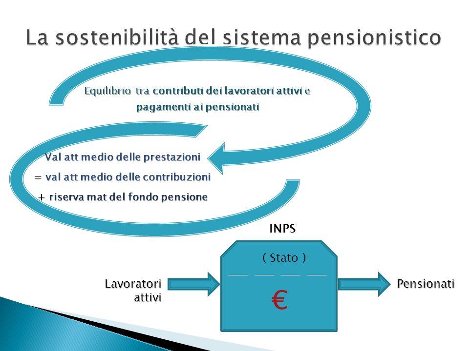 INPS ( Stato ) Lavoratori attivi Pensionati Equilibrio tra contributi dei lavoratori attivi e pagamenti ai pensionati Val att medio delle prestazioni