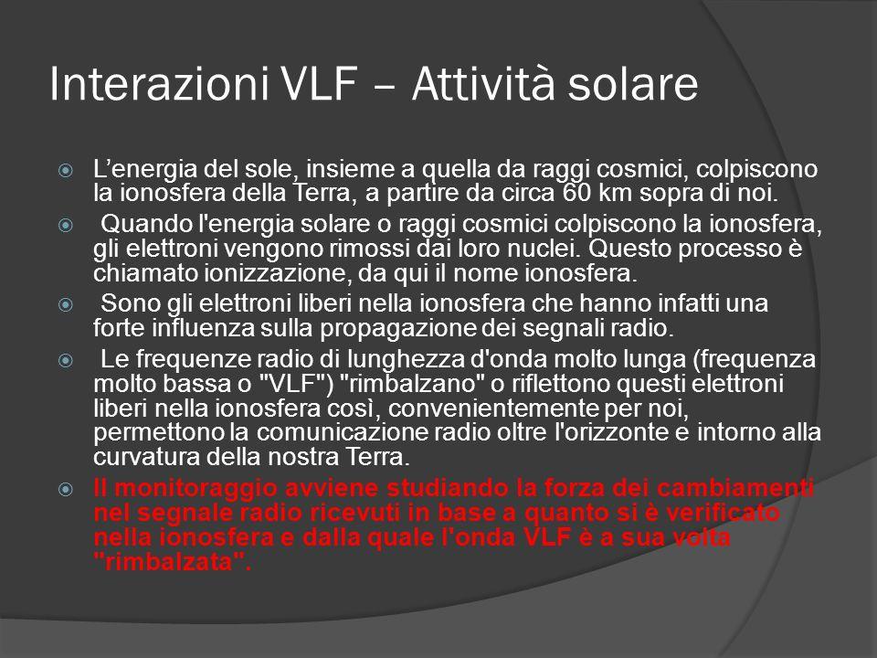 Interazioni VLF – Attività solare Lenergia del sole, insieme a quella da raggi cosmici, colpiscono la ionosfera della Terra, a partire da circa 60 km