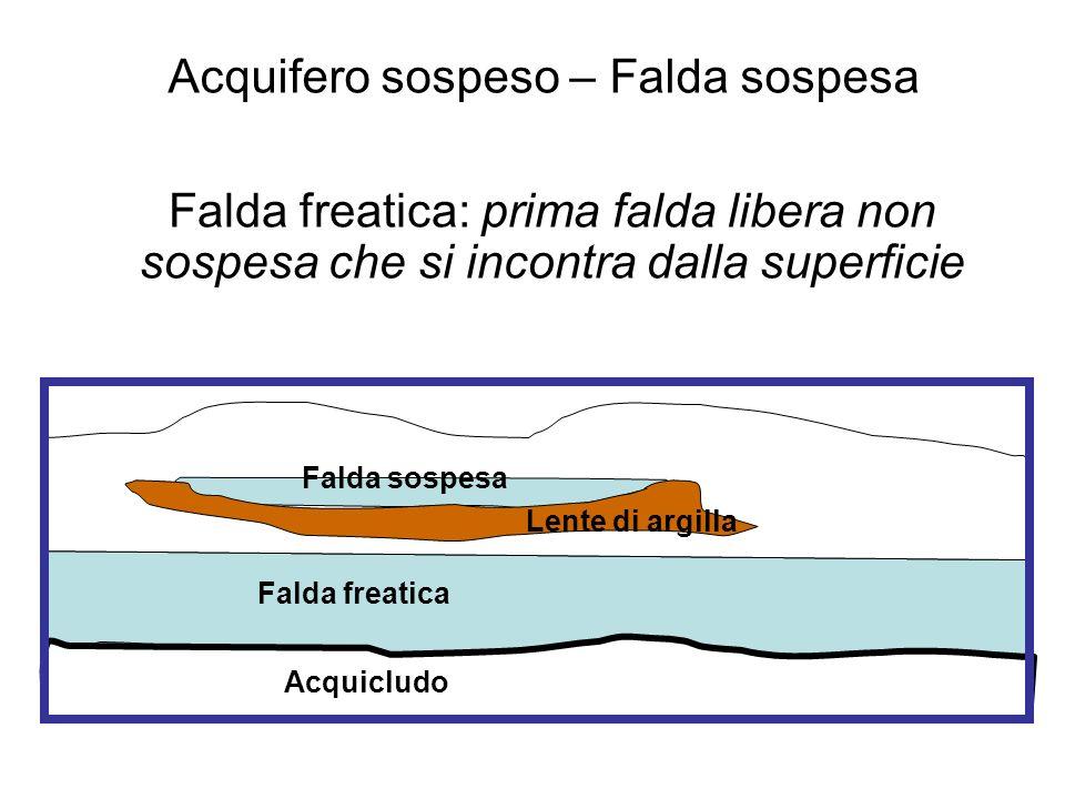 Acquifero sospeso – Falda sospesa Falda freatica Falda sospesa Lente di argilla Acquicludo Falda freatica: prima falda libera non sospesa che si incon