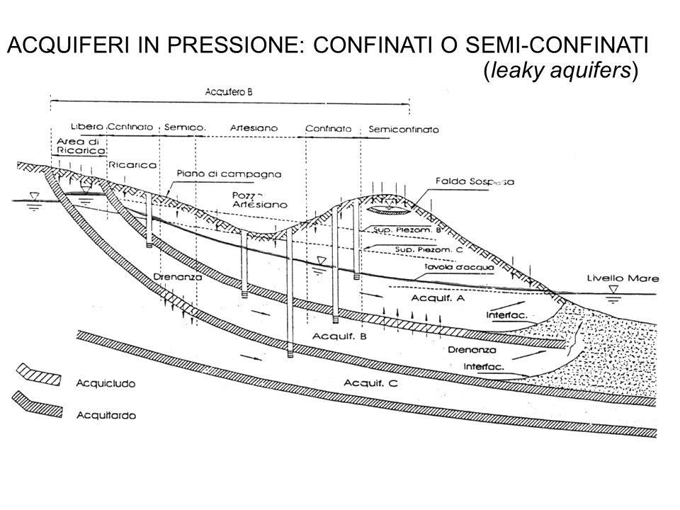 ACQUIFERI IN PRESSIONE: CONFINATI O SEMI-CONFINATI (leaky aquifers)