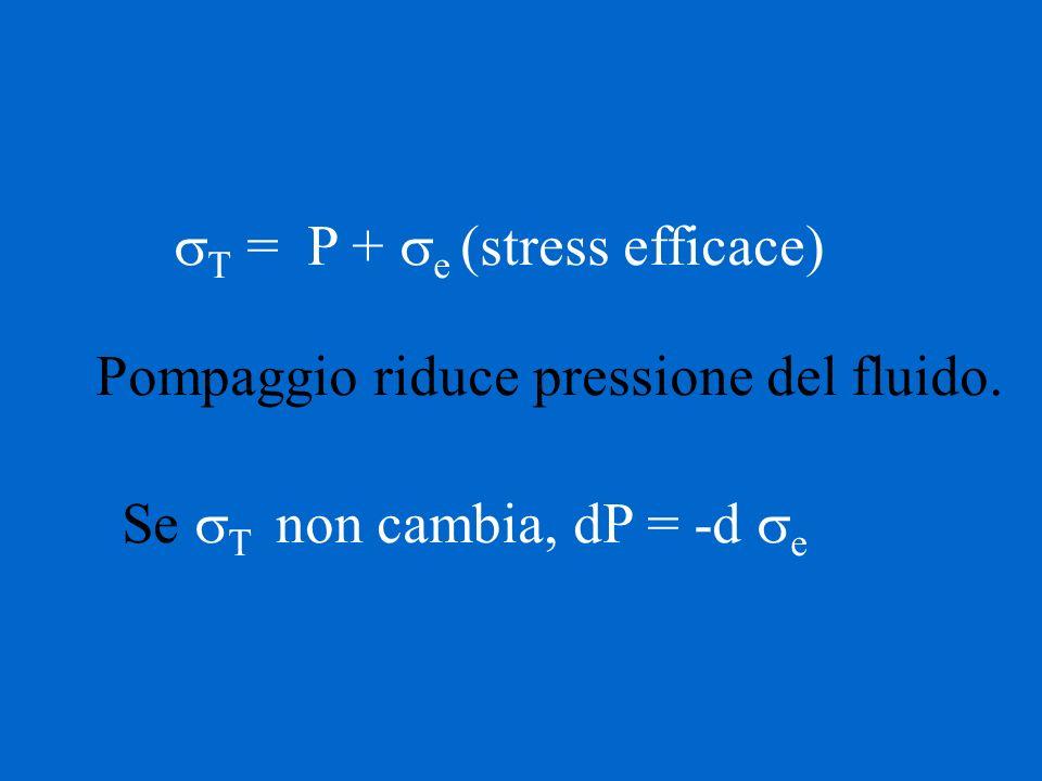 T = P + e (stress efficace) Se T non cambia, dP = -d e Pompaggio riduce pressione del fluido.
