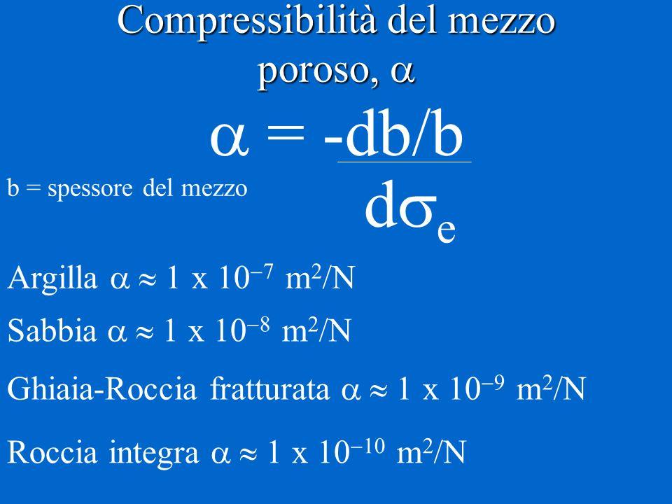 Compressibilità del mezzo poroso, Compressibilità del mezzo poroso, = -db/b d e Argilla x m Sabbia x m Ghiaia-Roccia fratturata x m Roccia integra x m