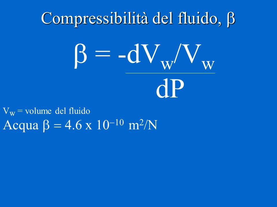 Compressibilità del fluido, Compressibilità del fluido, = -dV w /V w dP V W = volume del fluido Acqua x m