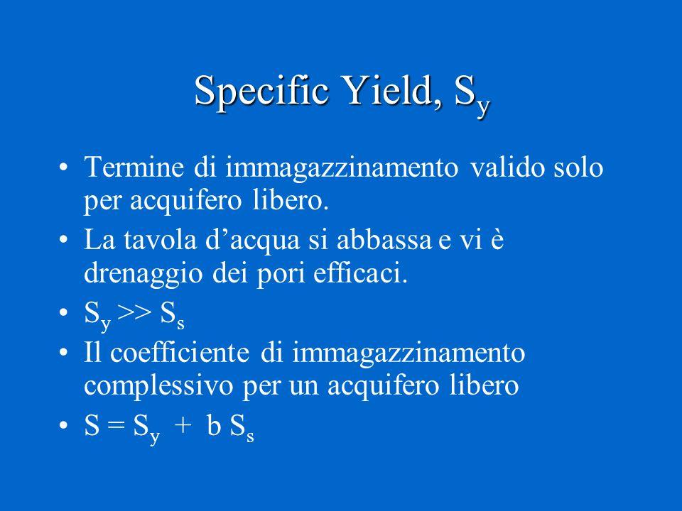 Specific Yield, S y Termine di immagazzinamento valido solo per acquifero libero. La tavola dacqua si abbassa e vi è drenaggio dei pori efficaci. S y