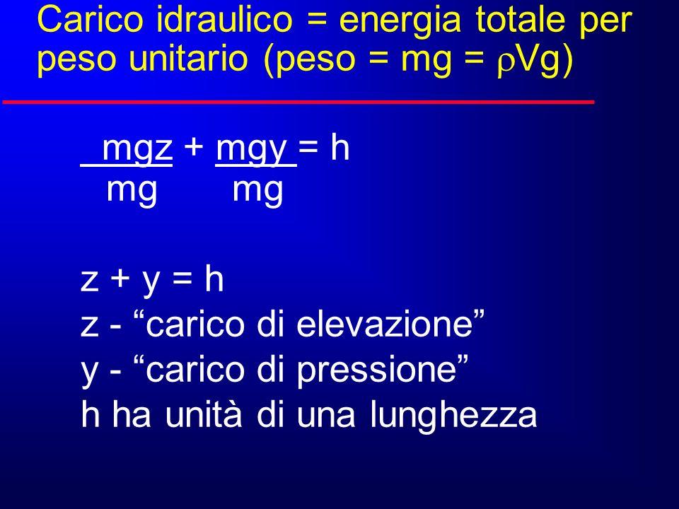 Carico idraulico = energia totale per peso unitario (peso = mg = Vg) mgz + mgy = h mg mg z + y = h z - carico di elevazione y - carico di pressione h