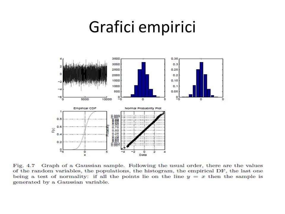 Grafici empirici