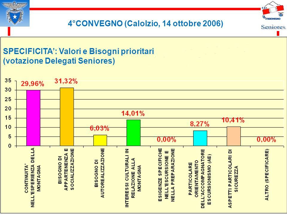 4°CONVEGNO (Calolzio, 14 ottobre 2006) SPECIFICITA: Valori e Bisogni prioritari (votazione Delegati Seniores)
