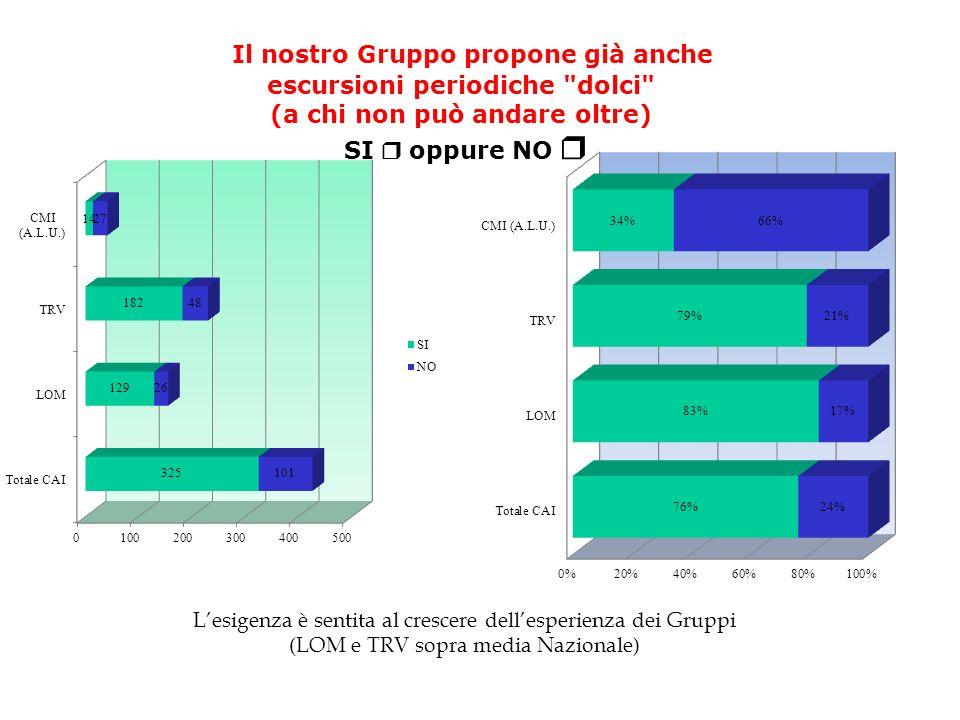 Lesigenza è sentita al crescere dellesperienza dei Gruppi (LOM e TRV sopra media Nazionale) Il nostro Gruppo propone già anche escursioni periodiche dolci (a chi non può andare oltre) SI oppure NO