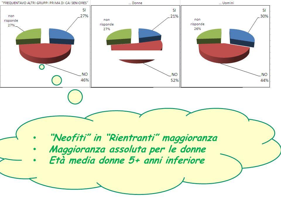 Neofiti in Rientranti maggioranza Maggioranza assoluta per le donne Età media donne 5+ anni inferiore