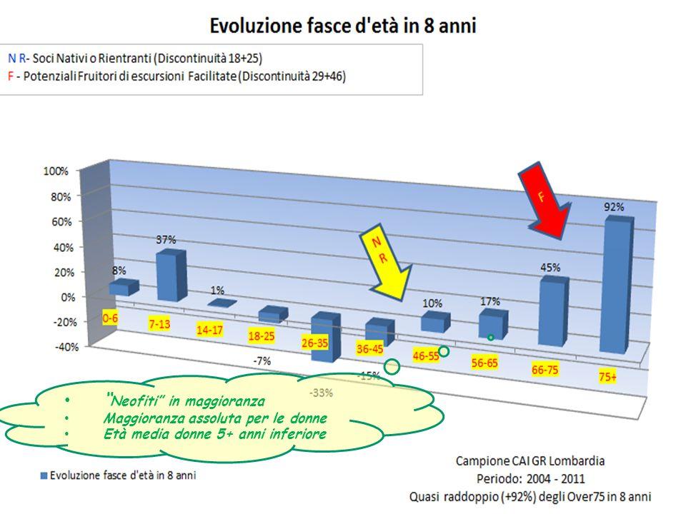 Neofiti in maggioranza Maggioranza assoluta per le donne Età media donne 5+ anni inferiore