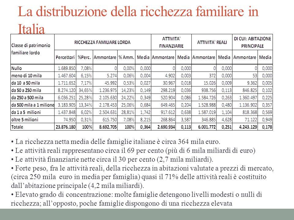 La distribuzione della ricchezza familiare in Italia La ricchezza netta media delle famiglie italiane è circa 364 mila euro. Le attività reali rappres