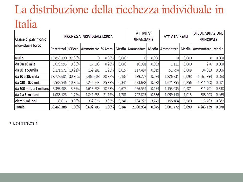 La distribuzione della ricchezza individuale in Italia commenti